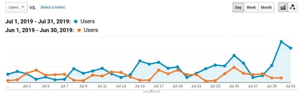 Google Analytics for 720strategies.com after search engine optimization