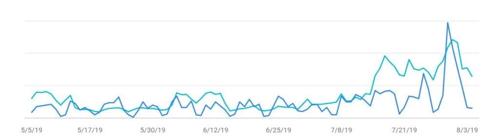 Google Search Console for 720strategies.com after search engine optimization